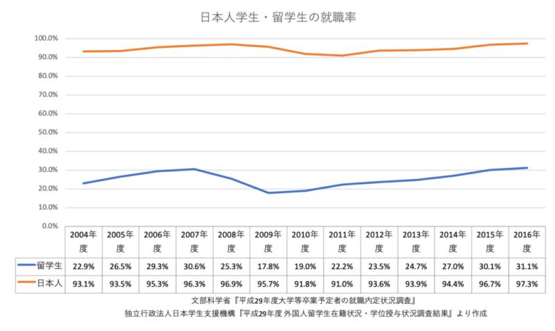 留学生の就職状況をデータから分析しよう